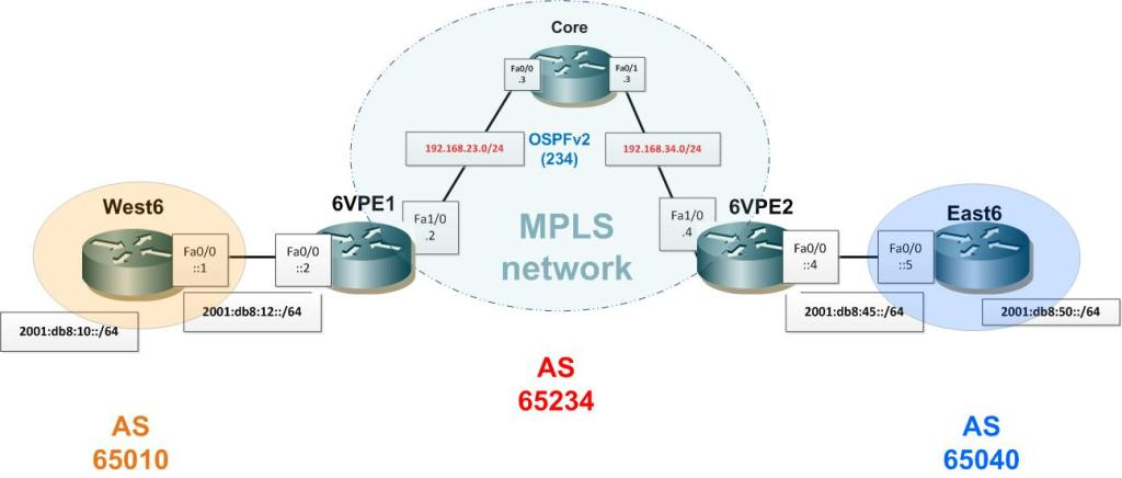 6VPE lab topology